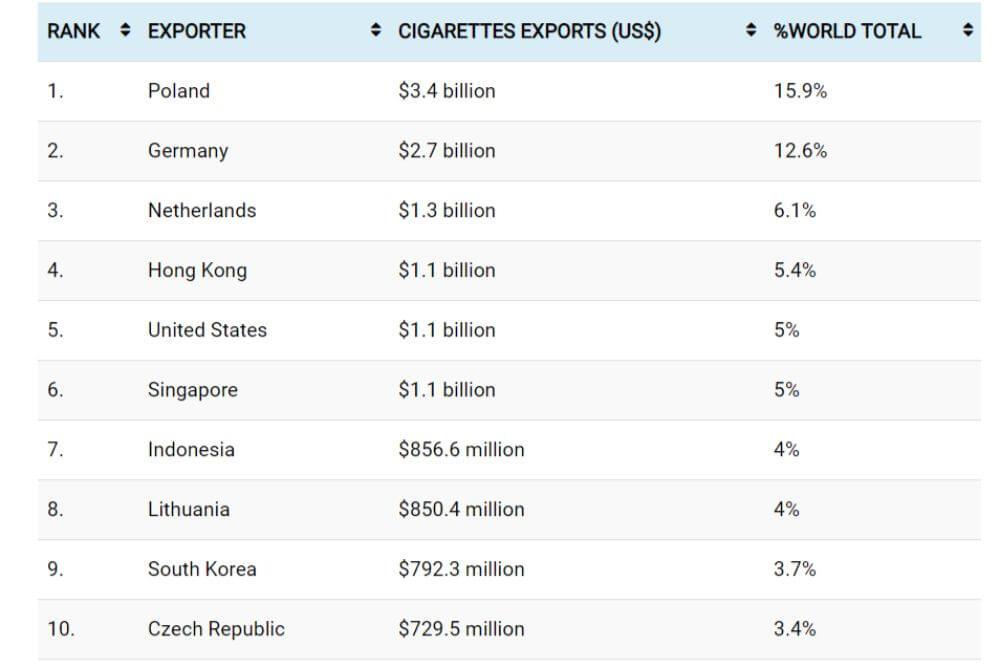 największy eksporterzy tytoniu na świecie, tabela z danymi 2018