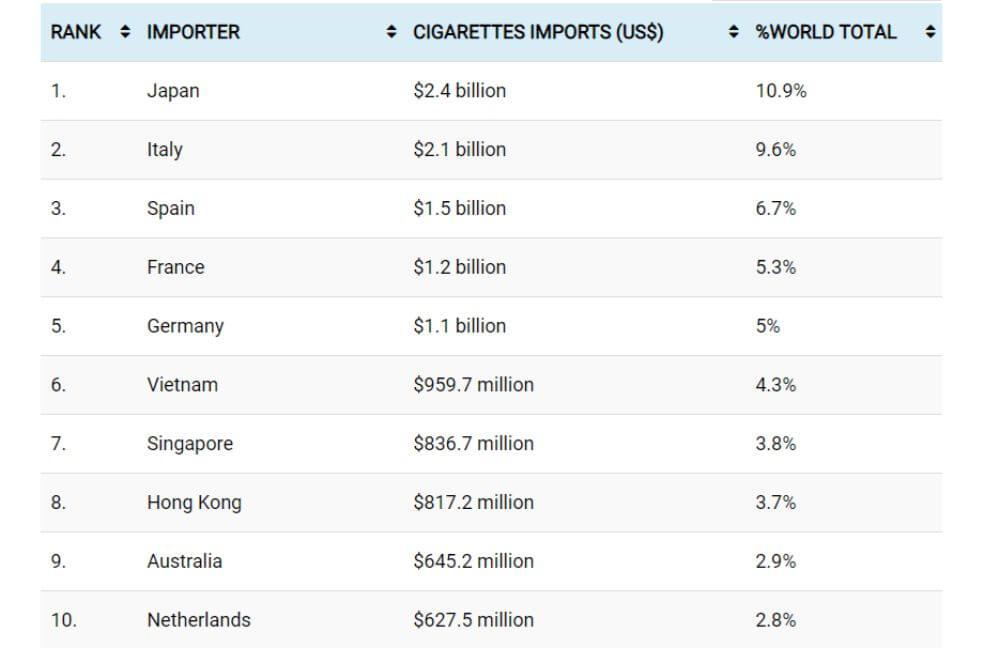 największy importerzy tytoniu na świecie, tabela z danymi 2018