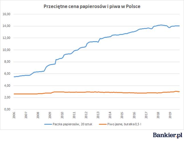 Statystyka ceny papierosów i piwa w Polsce historyczne dane, statystyka